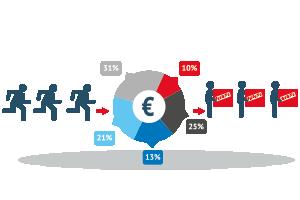 Verifica risultati di marketing e comunicazione - agenzia marketing e comunicazione web marketing e web design Conegliano Treviso