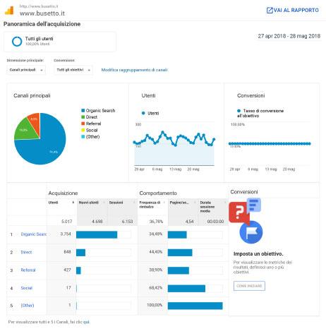 Servizi di web design - Agenzia di marketing e comunicazione web marketing e web design Conegliano Treviso - img03