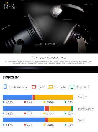 Servizi di web design - Agenzia di marketing e comunicazione web marketing e web design Conegliano Treviso - img06
