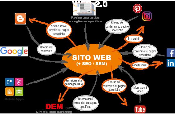 Servizi di web marketing - Agenzia di marketing e comunicazione web marketing e web design Conegliano Treviso - img01
