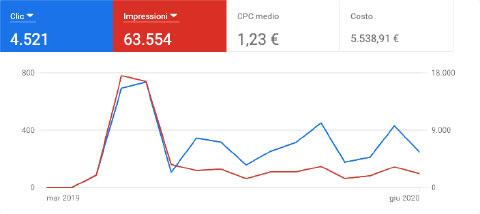 Servizi di web marketing - Agenzia di marketing e comunicazione web marketing e web design Conegliano Treviso - img05